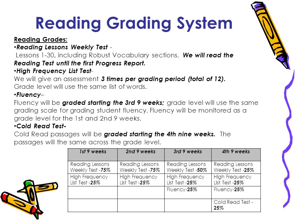 Reading Grading System 1st 9 weeks2nd 9 weeks3rd 9 weeks4th 9 weeks Reading Lessons Weekly Test - 75% Reading Lessons Weekly Test - 50% Reading Lesson