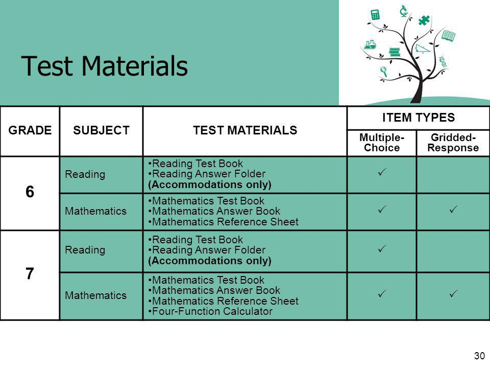 30 Test Materials GRADESUBJECTTEST MATERIALS ITEM TYPES Multiple- Choice Gridded- Response 6 Reading Reading Test Book Reading Answer Folder (Accommodations only) Mathematics Mathematics Test Book Mathematics Answer Book Mathematics Reference Sheet 7 Reading Reading Test Book Reading Answer Folder (Accommodations only) Mathematics Mathematics Test Book Mathematics Answer Book Mathematics Reference Sheet Four-Function Calculator