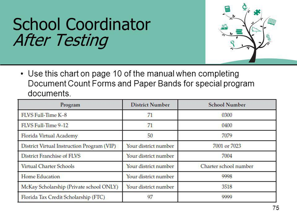75 School Coordinator After Testing Use this chart on page 10 of the manual when completing Document Count Forms and Paper Bands for special program documents.