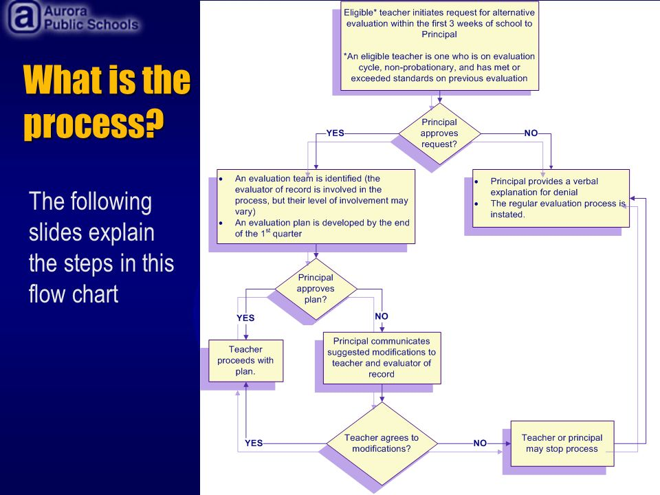 What is the process The following slides explain the steps in this flow chart