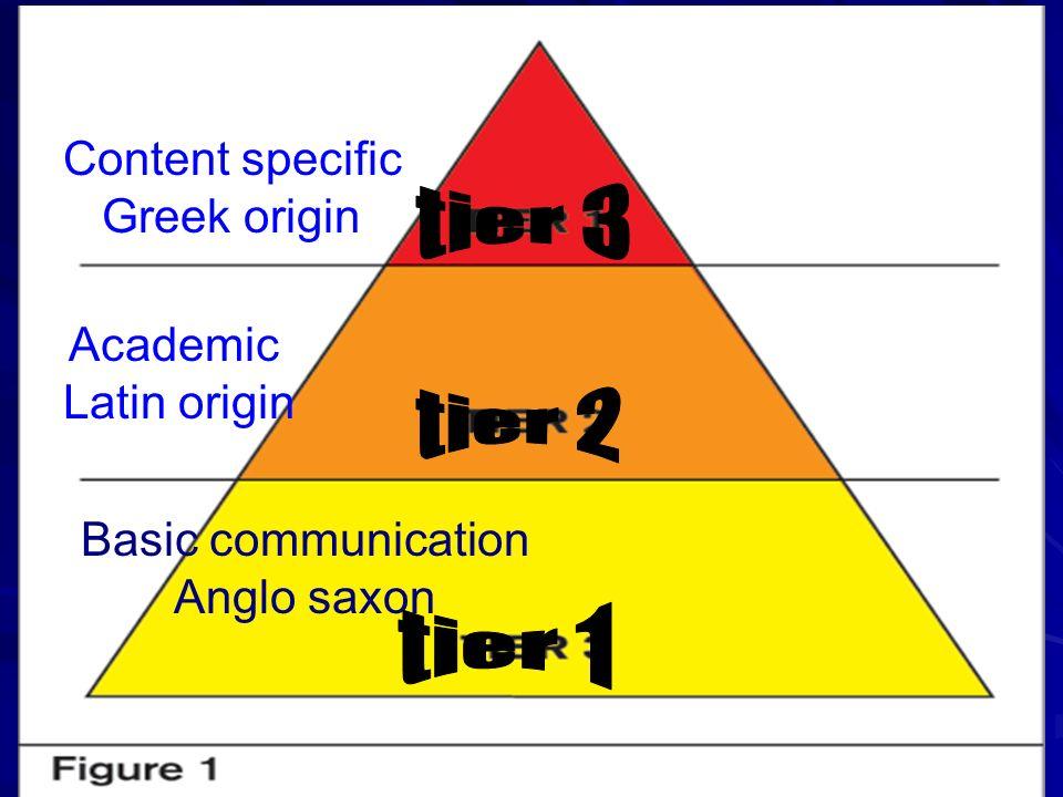 Basic communication Anglo saxon Academic Latin origin Content specific Greek origin