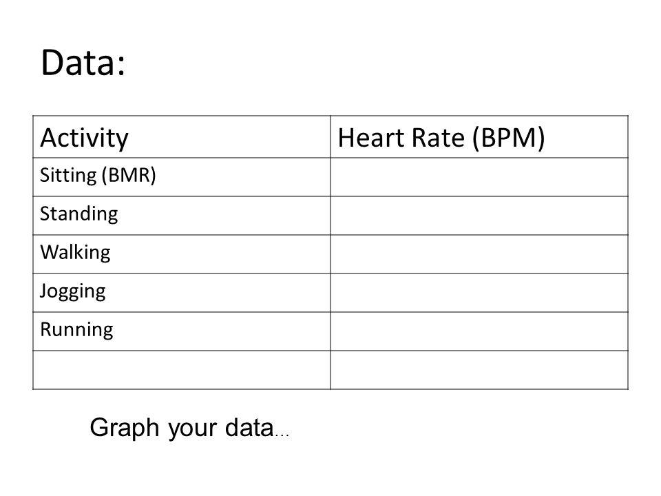 Data: ActivityHeart Rate (BPM) Sitting (BMR) Standing Walking Jogging Running Graph your data …