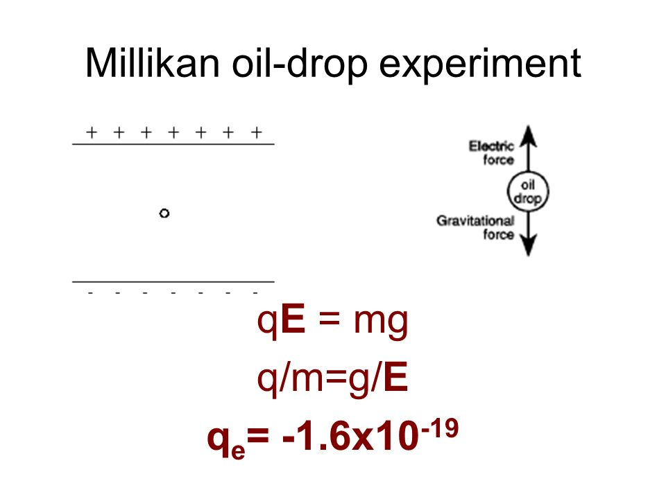 Millikan oil-drop experiment qE = mg q/m=g/E q e = -1.6x10 -19