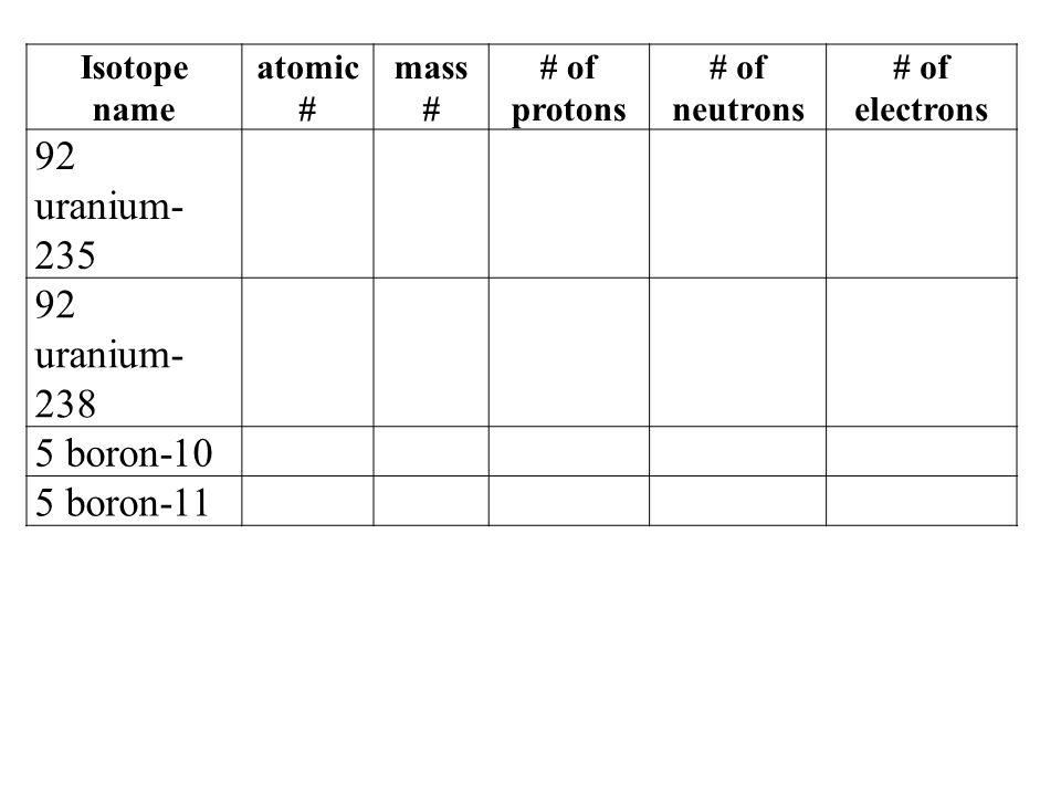 Isotope name atomic # mass # # of protons # of neutrons # of electrons 92 uranium- 235 92 uranium- 238 5 boron-10 5 boron-11