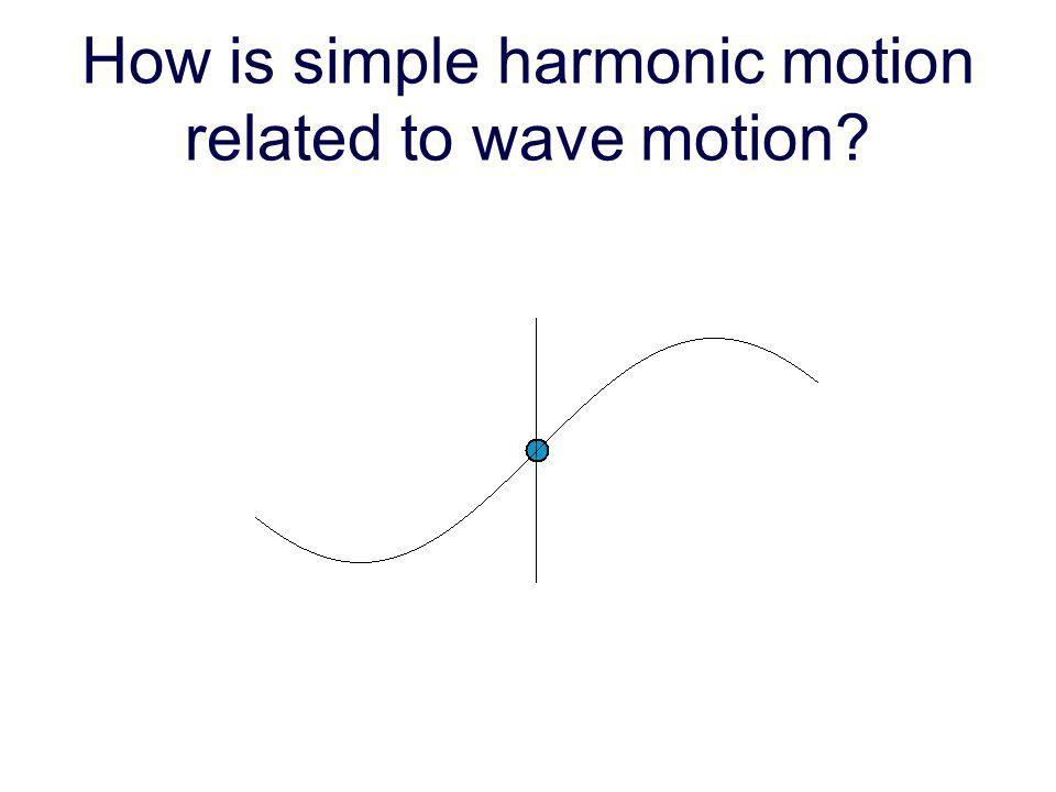 How is simple harmonic motion related to wave motion?
