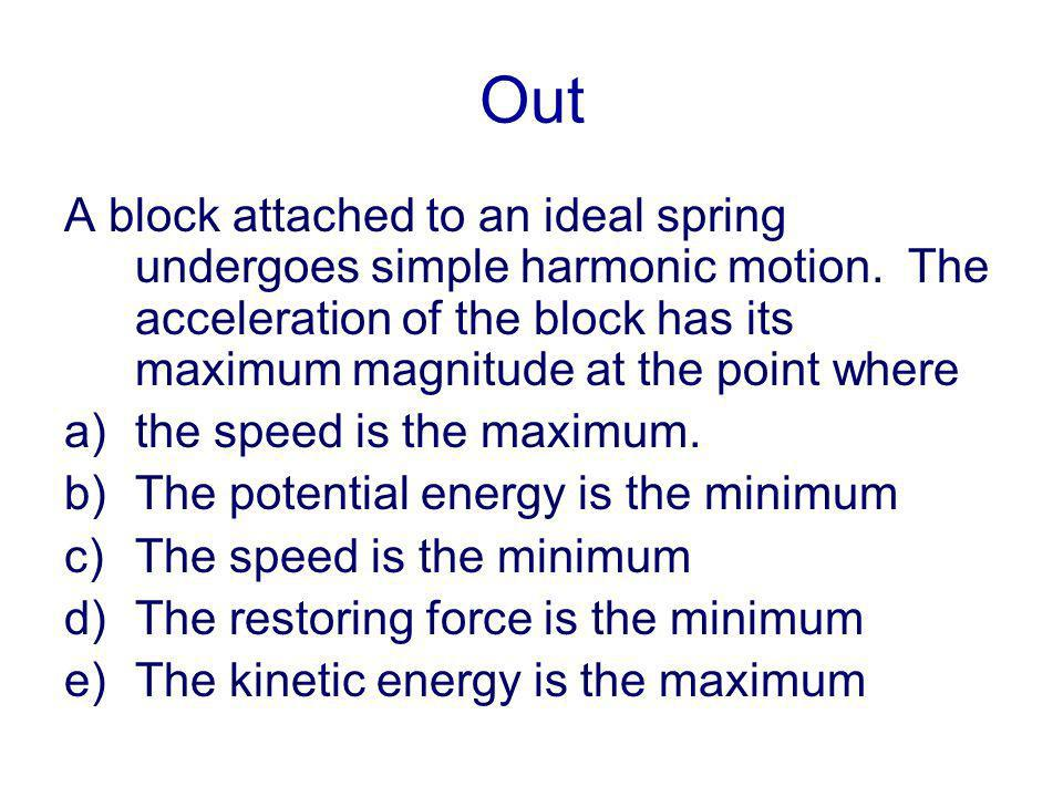 Out A block attached to an ideal spring undergoes simple harmonic motion. The acceleration of the block has its maximum magnitude at the point where a