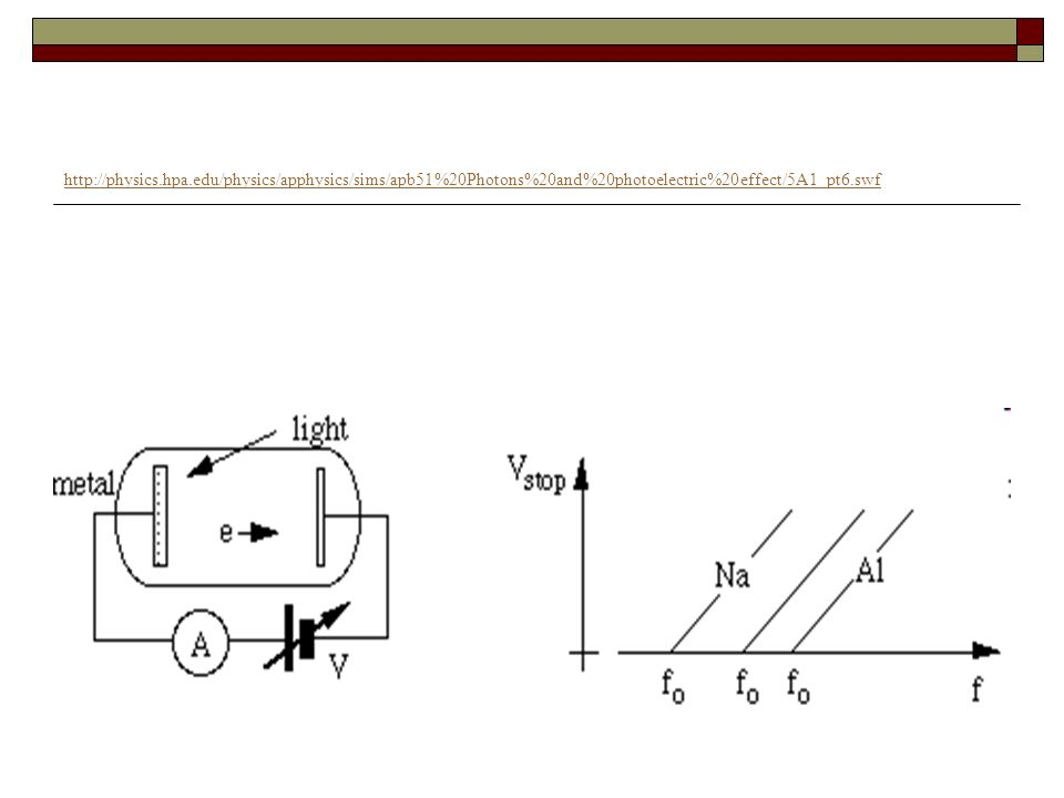 http://physics.hpa.edu/physics/apphysics/sims/apb51%20Photons%20and%20photoelectric%20effect/5A1_pt6.swf