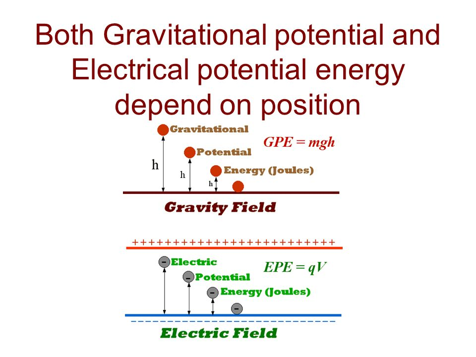 Both Gravitational potential and Electrical potential energy depend on position