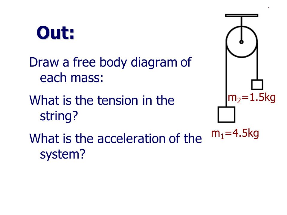 Out: m 1 =4.5kg Draw a free body diagram of each mass: What is the tension in the string? What is the acceleration of the system? m 2 =1.5kg