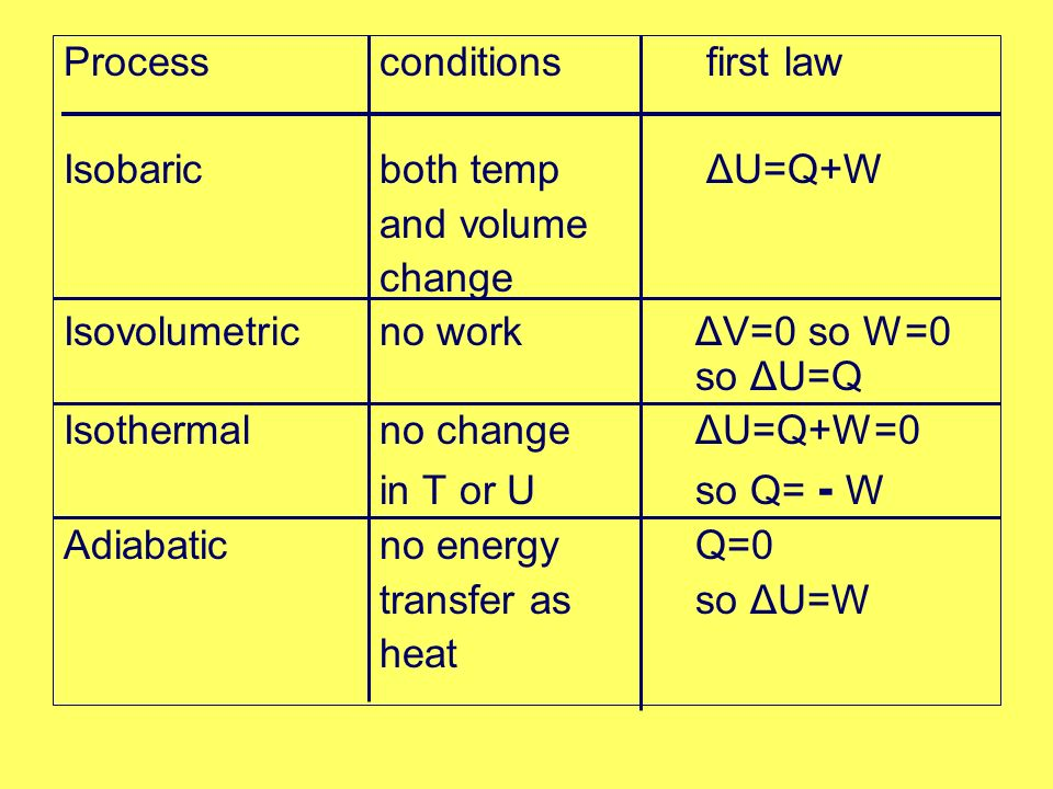 Processconditions first law Isobaricboth temp ΔU=Q+W and volume change Isovolumetricno workΔV=0 so W=0 so ΔU=Q Isothermalno change ΔU=Q+W=0 in T or U so Q= - W Adiabaticno energyQ=0 transfer asso ΔU=W heat