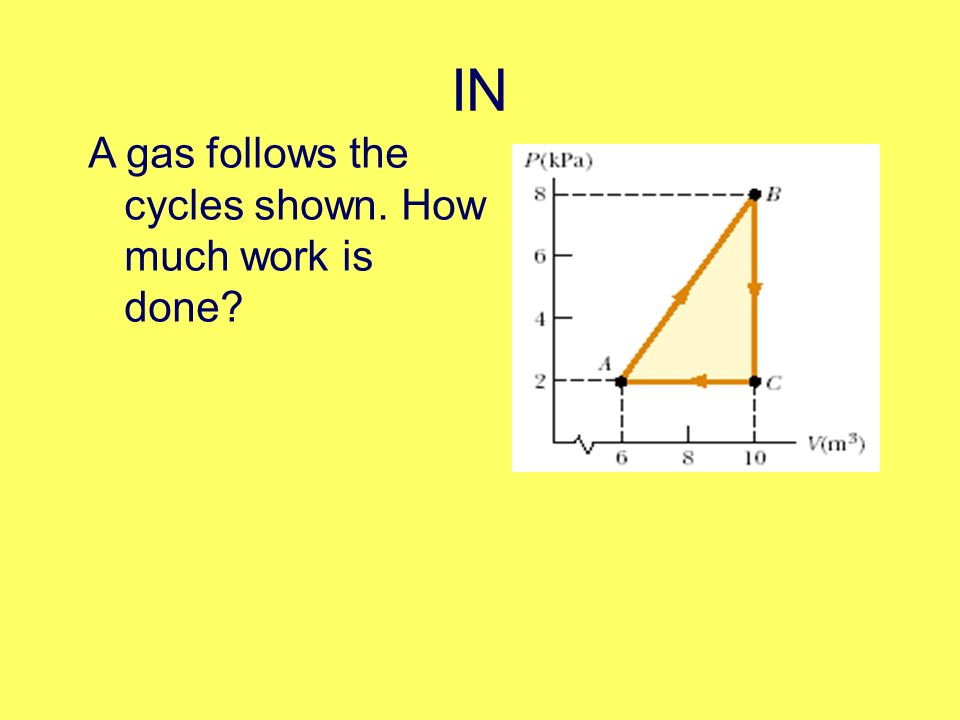IN A gas follows the cycles shown. How much work is done