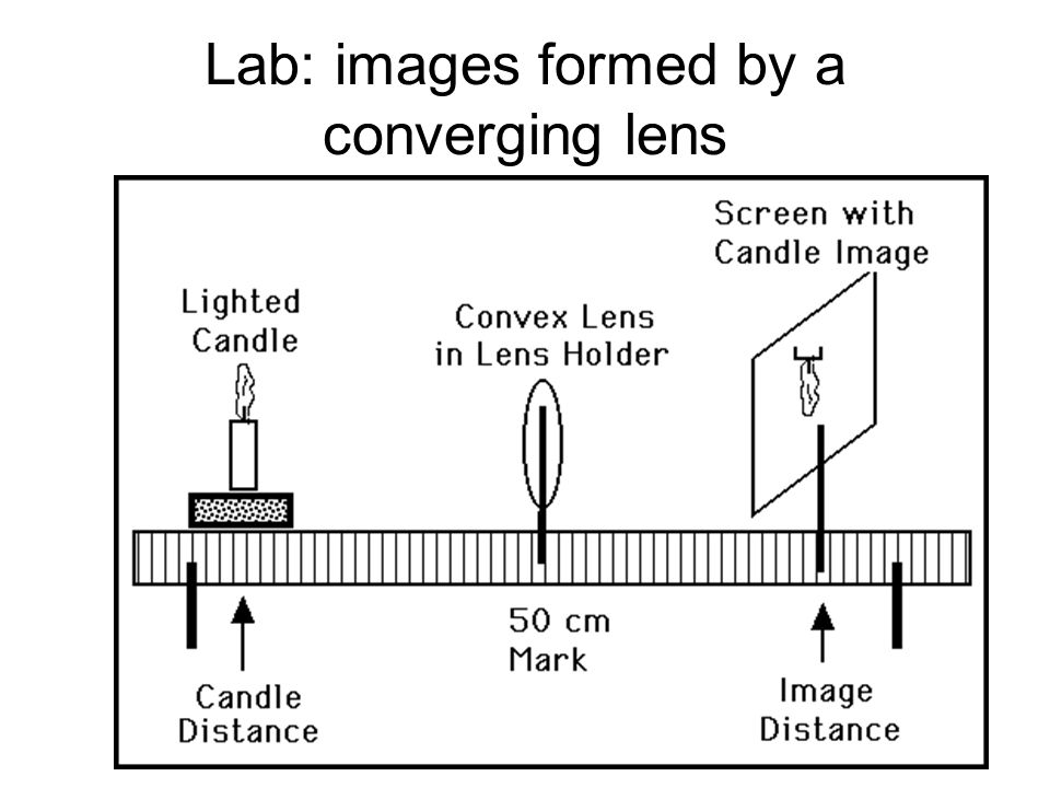 Lab: images formed by a converging lens