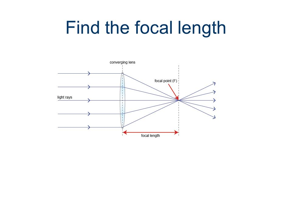 Find the focal length