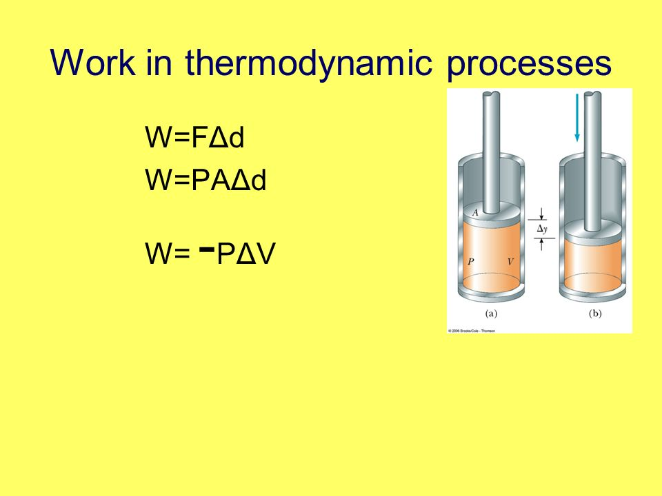 Work in thermodynamic processes W=FΔd W=PAΔd W= - PΔV
