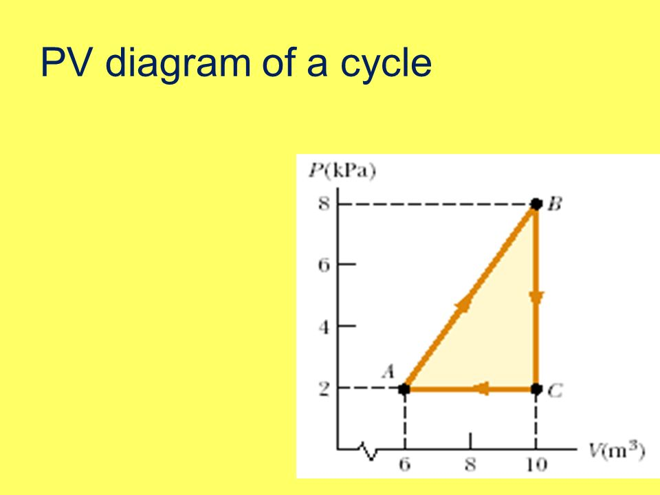 PV diagram of a cycle