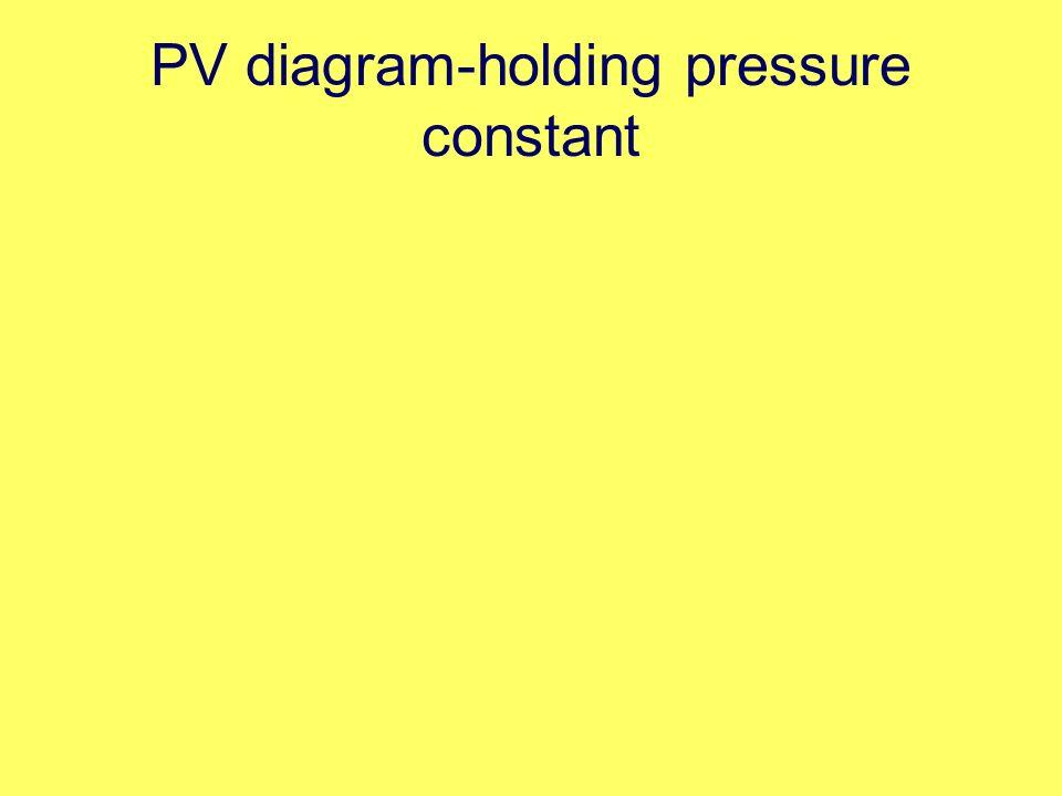 PV diagram-holding pressure constant