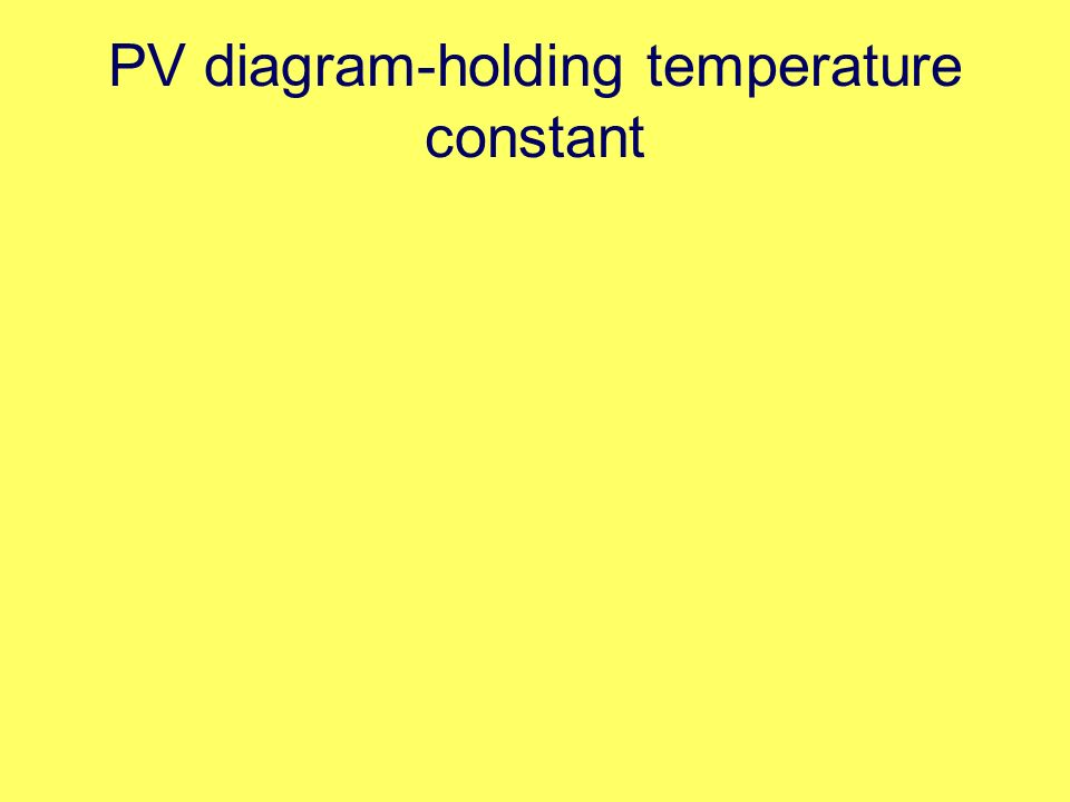 PV diagram-holding temperature constant