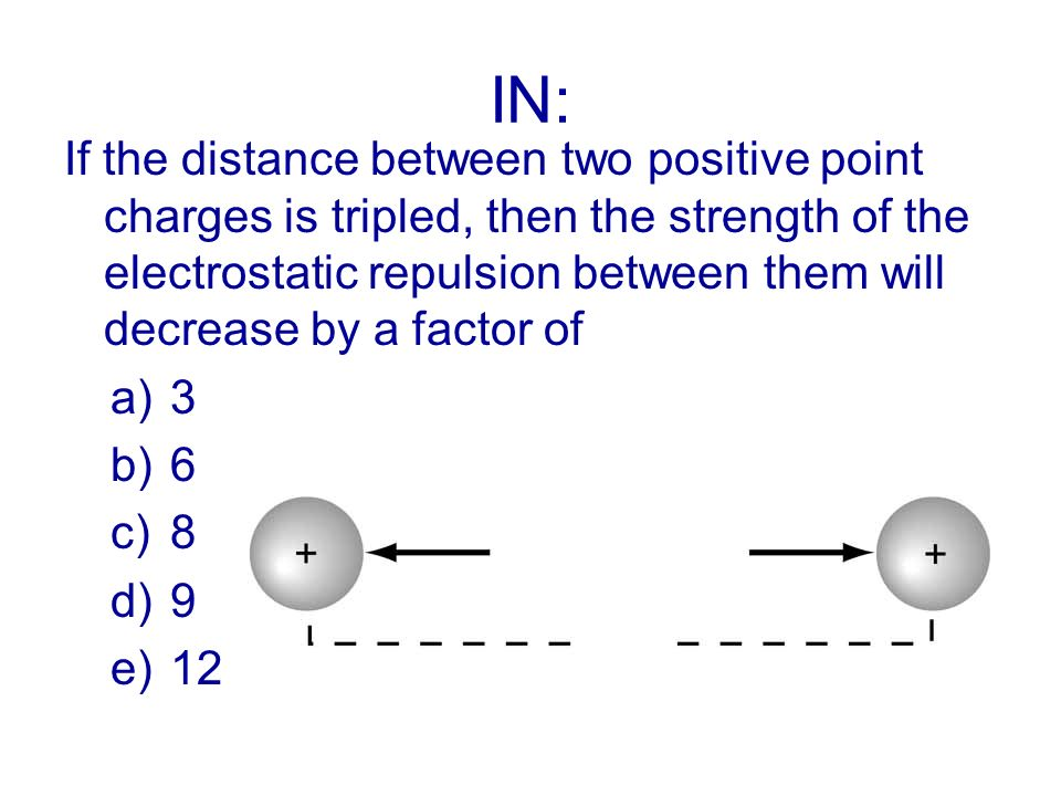 IN: If the distance between two positive point charges is tripled, then the strength of the electrostatic repulsion between them will decrease by a fa