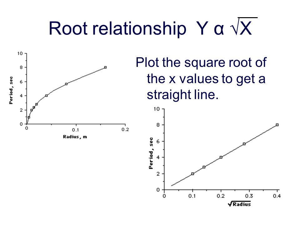 Root relationship Y α X Plot the square root of the x values to get a straight line.