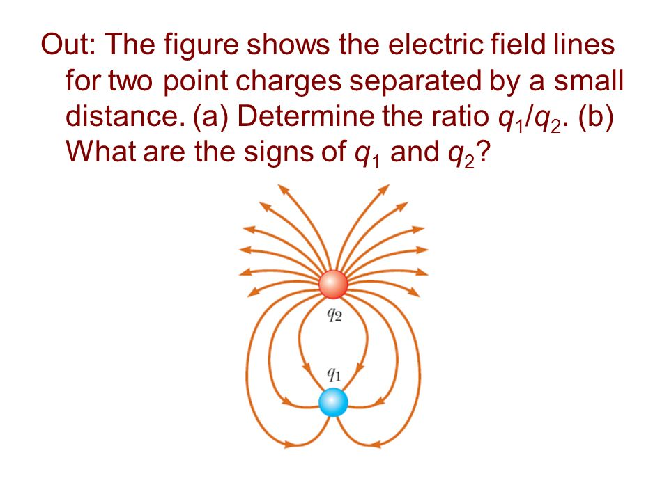 Out: The figure shows the electric field lines for two point charges separated by a small distance.