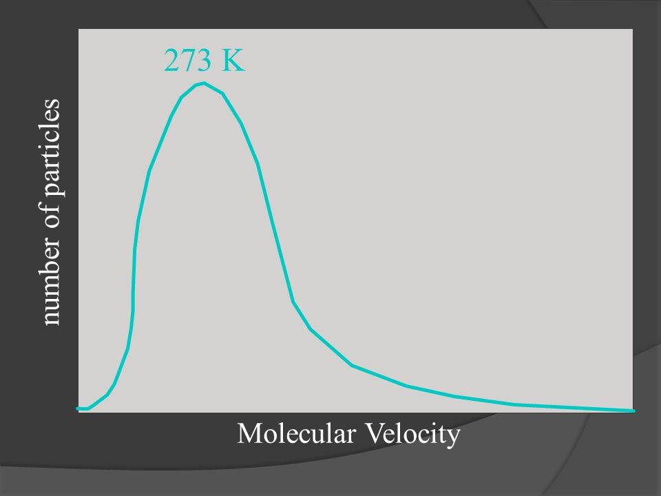 number of particles Molecular Velocity 273 K