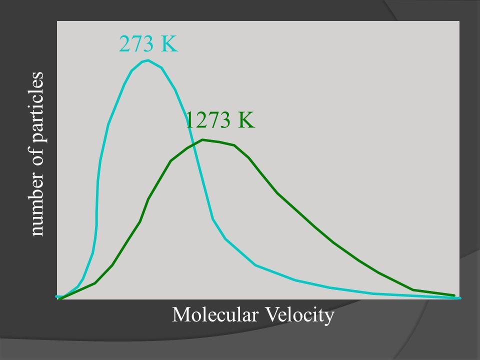 number of particles Molecular Velocity 273 K 1273 K