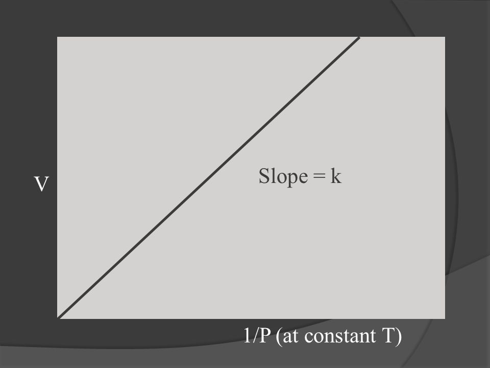 V 1/P (at constant T) Slope = k