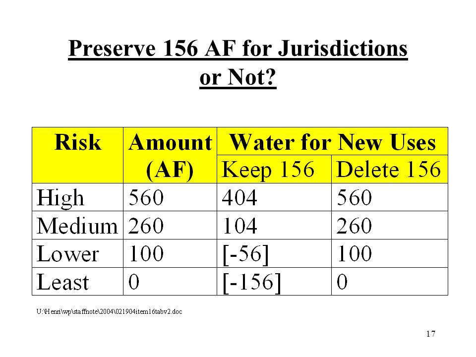 17 Preserve 156 AF for Jurisdictions or Not