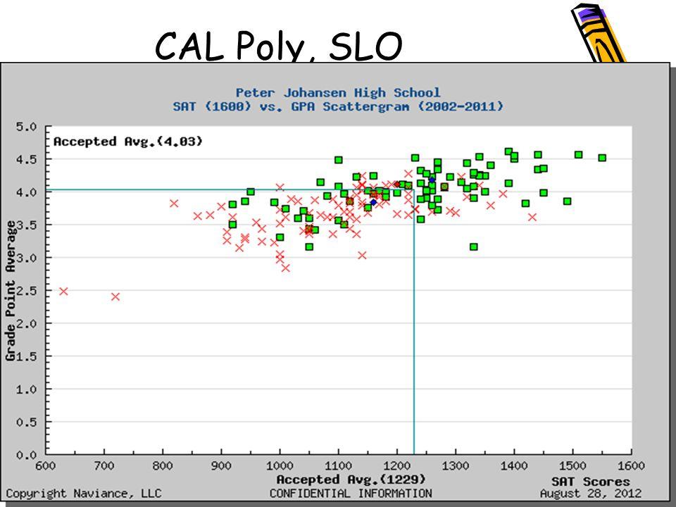 Cal Poly, SLO CAL Poly, SLO