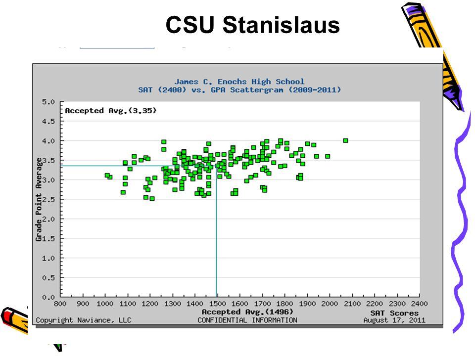CSU Stanislaus