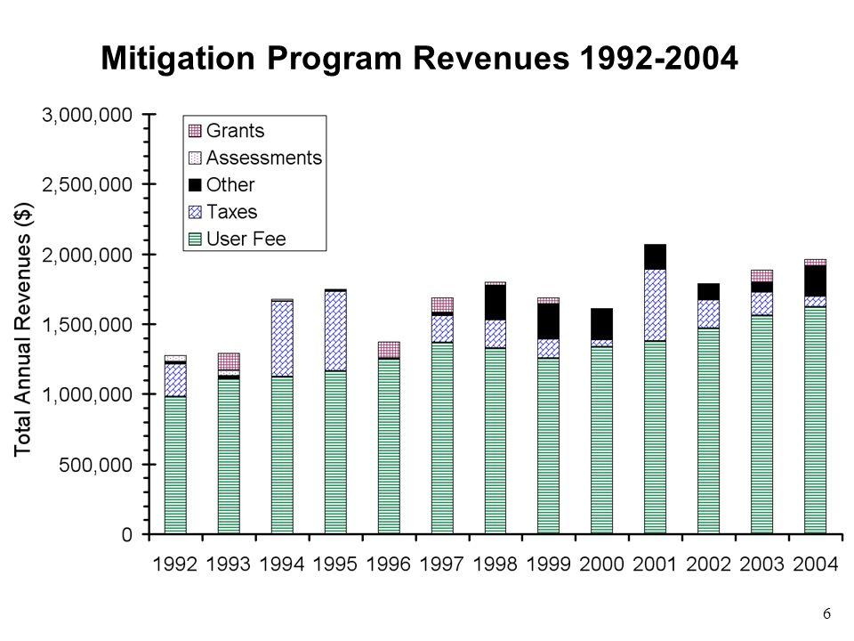 6 Mitigation Program Revenues 1992-2004