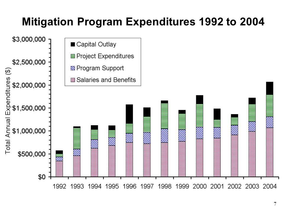 7 Mitigation Program Expenditures 1992 to 2004