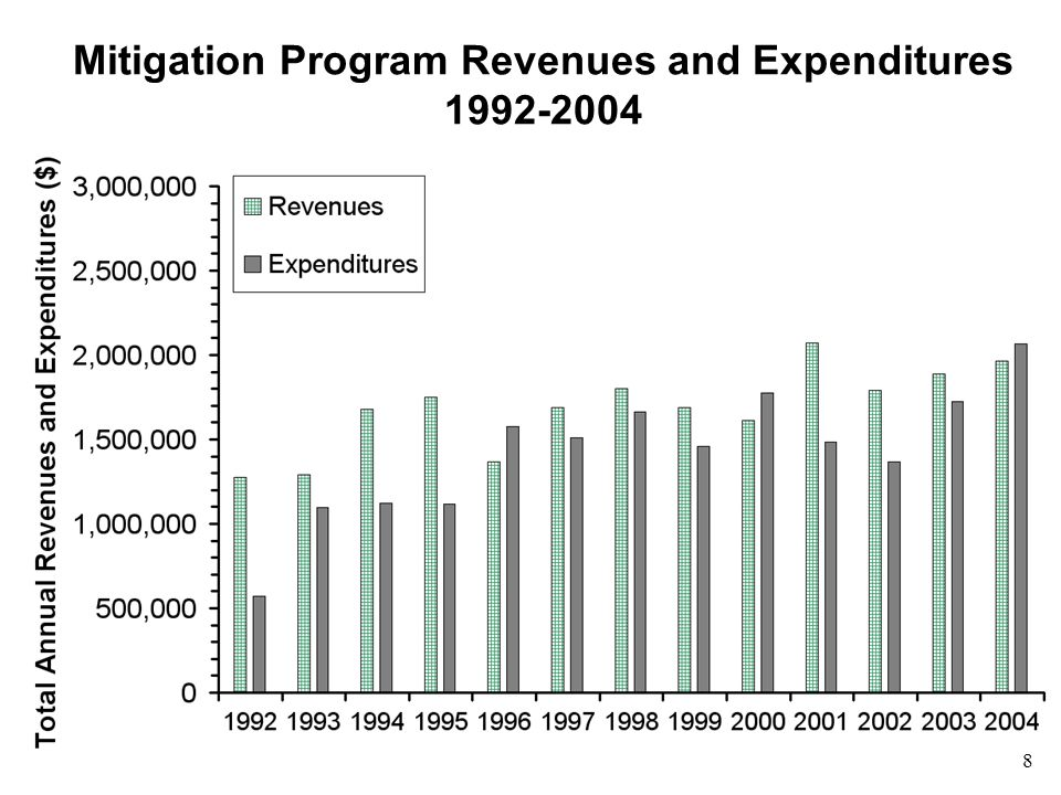 9 Comparison of Planned and Actual Mitigation Program Expenditures 1992-2004