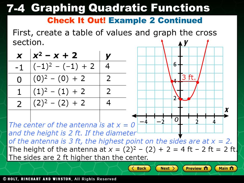 Holt CA Course 1 7-4 Graphing Quadratic Functions Check It Out! Example 2 Continued xx 2 – x + 2 y 0 1 2 (–1) 2 – (–1) + 2 4 (0) 2 – (0) + 2 2 (1) 2 –