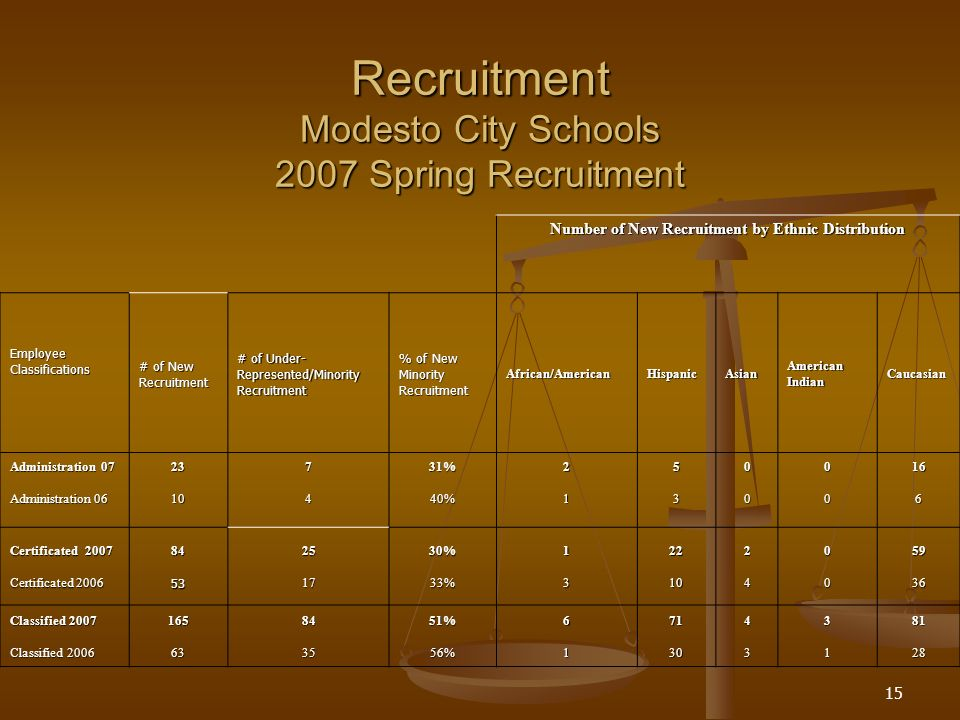 15 Recruitment Modesto City Schools 2007 Spring Recruitment Number of New Recruitment by Ethnic Distribution EmployeeClassifications # of New Recruitment # of Under- Represented/MinorityRecruitment % of New MinorityRecruitmentAfrican/AmericanHispanicAsianAmericanIndianCaucasian Administration 07 Administration 06 23107431%40%21530000166 Certificated 2007 Certificated 2006 8453251730%33%13221024005936 Classified 2007 Classified 2006 16563843551%56%61713043318128
