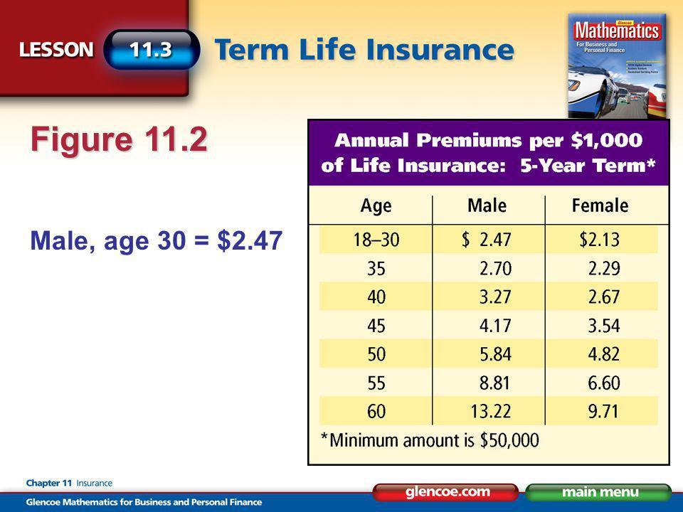 Male, age 30 = $2.47 Figure 11.2