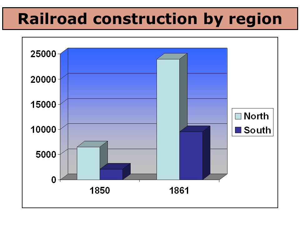 Railroad construction by region