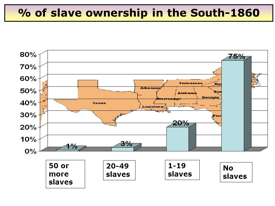 50 or more slaves 20-49 slaves 1-19 slaves No slaves % of slave ownership in the South-1860