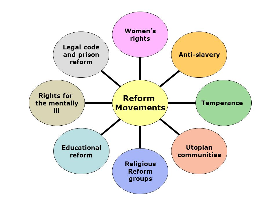 Reform Movements Womens rights Anti-slaveryTemperance Utopian communities Religious Reform groups Educational reform Rights for the mentally ill Legal