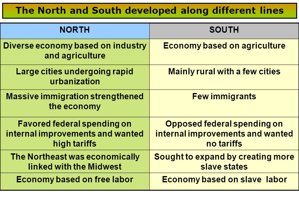 NORTHSOUTH Diverse economy based on industry and agriculture Economy based on agriculture Large cities undergoing rapid urbanization Mainly rural with