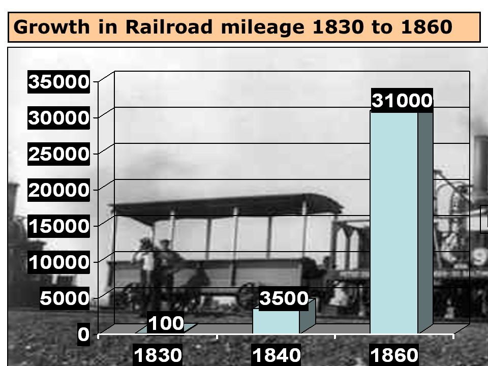 Growth in Railroad mileage 1830 to 1860