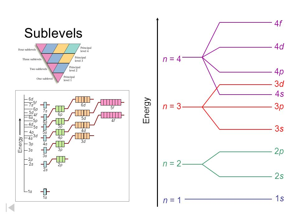 Order in which subshells are filled with electrons 1s2s3s4s5s6s7s1s2s3s4s5s6s7s 2p3p4p5p6p 2p3p4p5p6p 3d4d5d6d 3d4d5d6d 4f5f 4f5f 1s 2s 2p 3s 3p 4s 3d