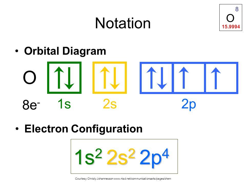 4f4f 4d4d 4p4p 4s4s n = 4 3d3d 3p3p 3s3s n = 3 2p2p 2s2s n = 2 1s1s n = 1 Energy Sublevels s s s s p p p d df 1s 2 2s 2 2p 6 3s 2 3p 6 4s 2 3d 10 4p 6