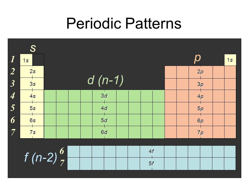Shorthand Configuration (a.k.a Noble Gas notation) [Ar] 4s 2 Electron configurationElement symbol [Ar] 4s 2 3d 3 [Rn] 7s 2 5f 14 6d 4 [He] 2s 2 2p 5 [