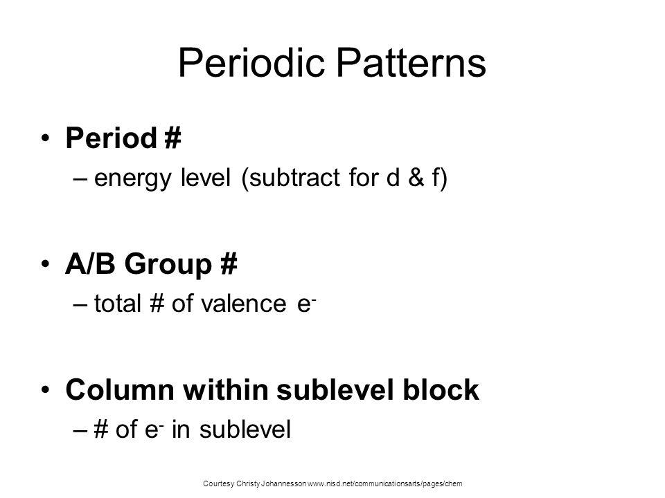 s p d (n-1) f (n-2) 6767 Periodic Patterns 1s1s1s1s 2s2s2s2s 3s3s3s3s 4s4s4s4s 5s5s5s5s 6s6s6s6s 7s7s7s7s 3d3d3d3d 4d4d4d4d 5d5d5d5d 6d6d6d6d 1s1s1s1s