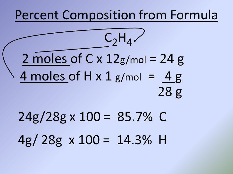 Percent Composition from Formula C2H4C2H4 2 moles of C x 12 g/mol = 24 g 4 moles of H x 1 g/mol = 4 g 28 g 24g/28g x 100 = 85.7% C 4g/ 28g x 100 = 14.
