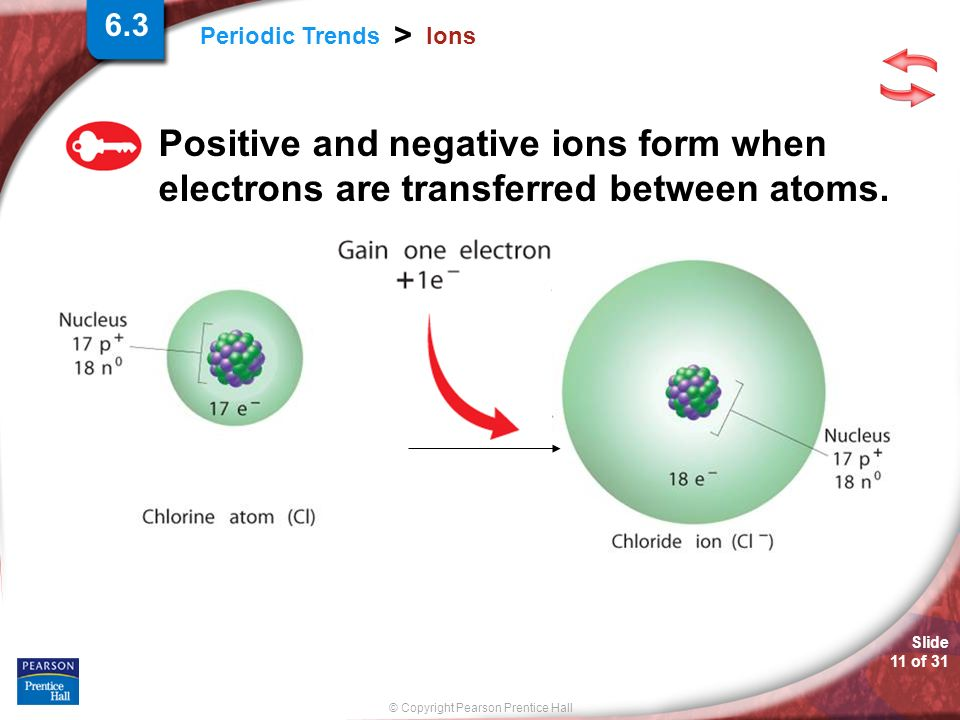 © Copyright Pearson Prentice Hall Slide 11 of 31 Periodic Trends > Ions Positive and negative ions form when electrons are transferred between atoms.