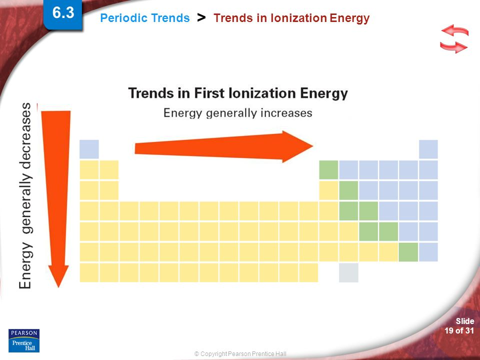 © Copyright Pearson Prentice Hall Slide 19 of 31 Periodic Trends > Trends in Ionization Energy 6.3