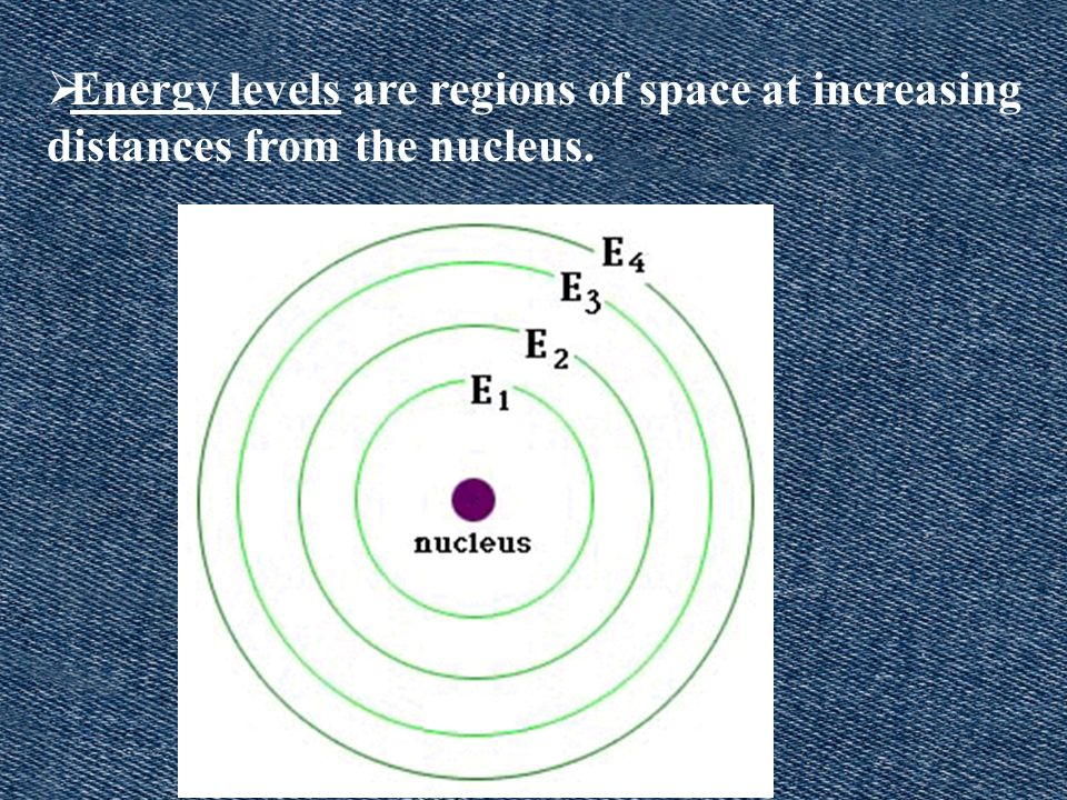 Energy levels are regions of space at increasing distances from the nucleus.