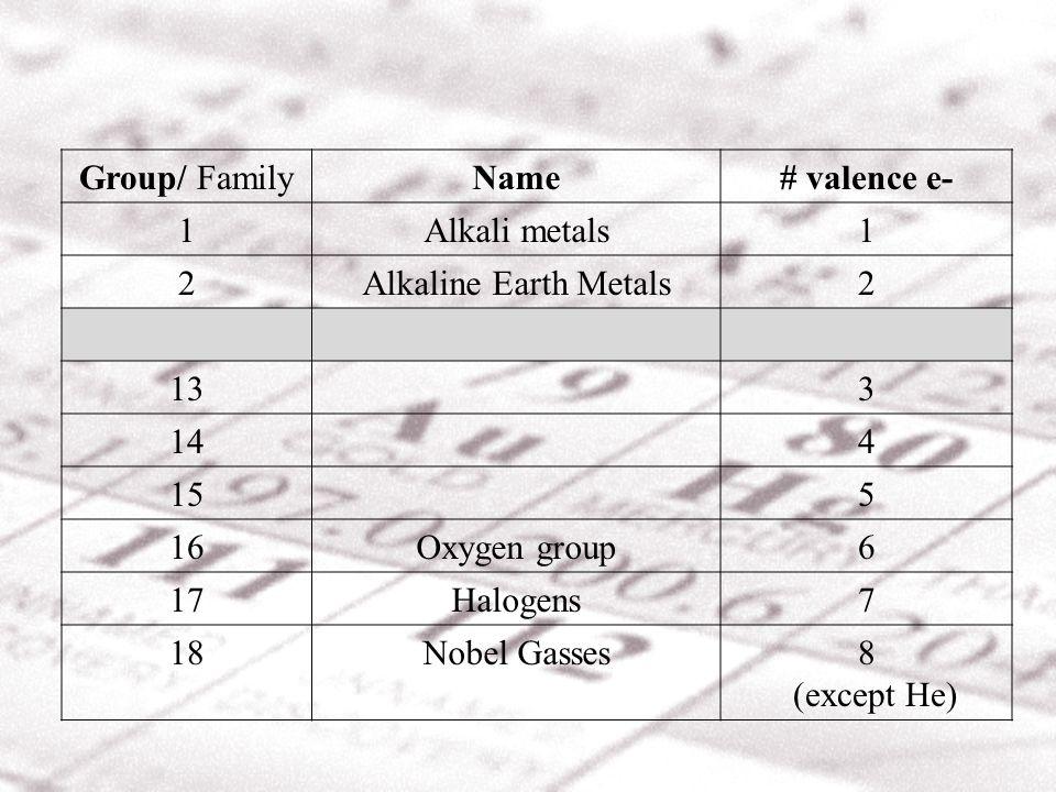 Group/ FamilyName# valence e- 1Alkali metals1 2Alkaline Earth Metals2 133 144 155 16Oxygen group6 17Halogens7 18Nobel Gasses8 (except He)